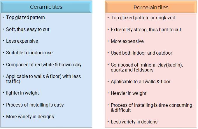 Ceramic Tiles Vs Porcelain Tiles Which One Will You Consider